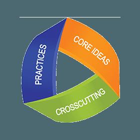 NGSS为学习科学提出了三个截然不同且同样重要的概念:跨学科,实践和核心思想